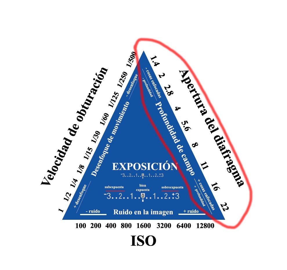triangulo de exposicion, exposicion en fotografia