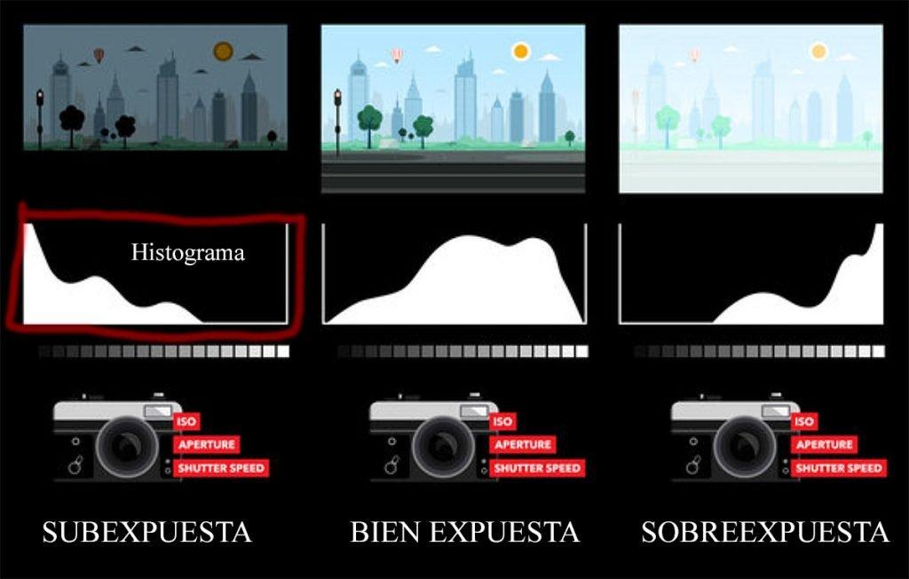 diferentes tipos de histograma en fotografia